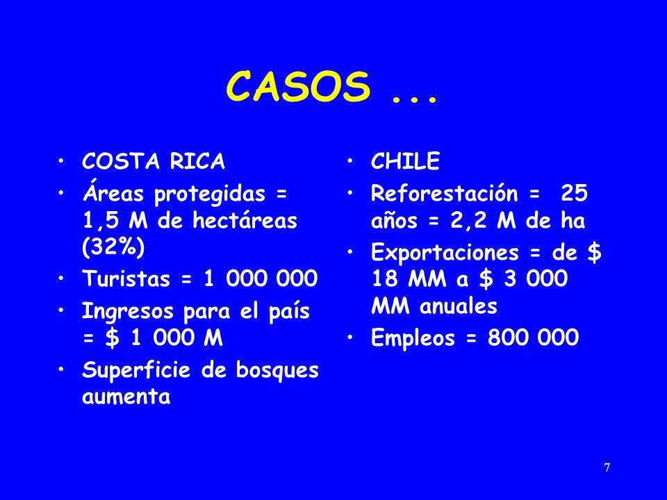 7 CASOS... COSTA RICA Áreas protegidas = 1,5 M de hectáreas (32%) Turistas = 1 000 000 Ingresos para el país = $ 1 000 M Superficie de bosques aumenta