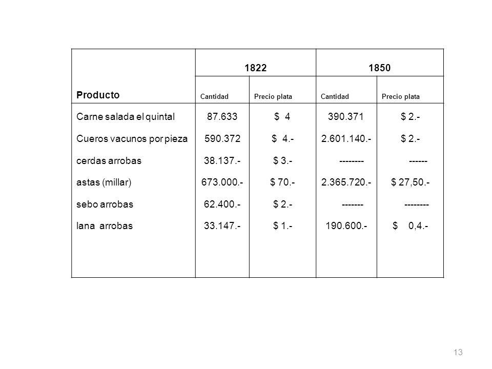 18221850 Producto CantidadPrecio plataCantidadPrecio plata Carne salada el quintal87.633$ 4390.371$ 2.- Cueros vacunos por pieza590.372$ 4.-2.601.140.