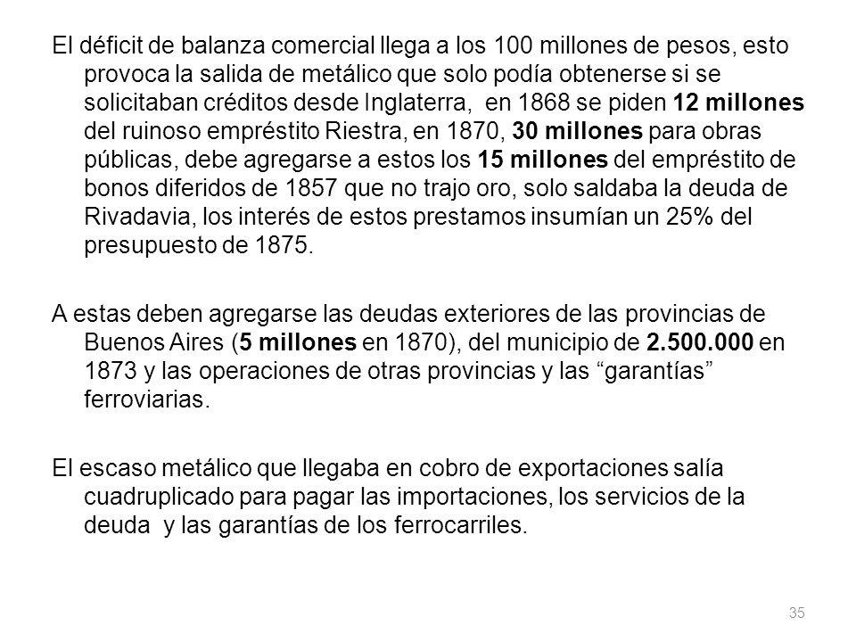 El déficit de balanza comercial llega a los 100 millones de pesos, esto provoca la salida de metálico que solo podía obtenerse si se solicitaban crédi