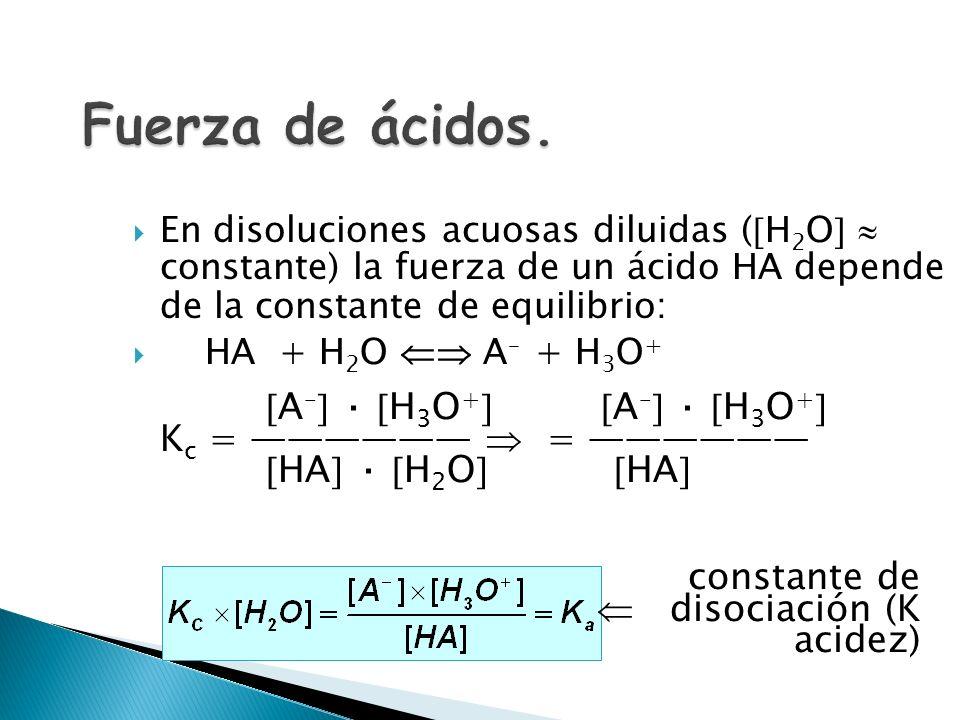 [A – ] [H + ] [H+][H+] [A – ] [HA] Ácido fuerte [HA] Ácido débil