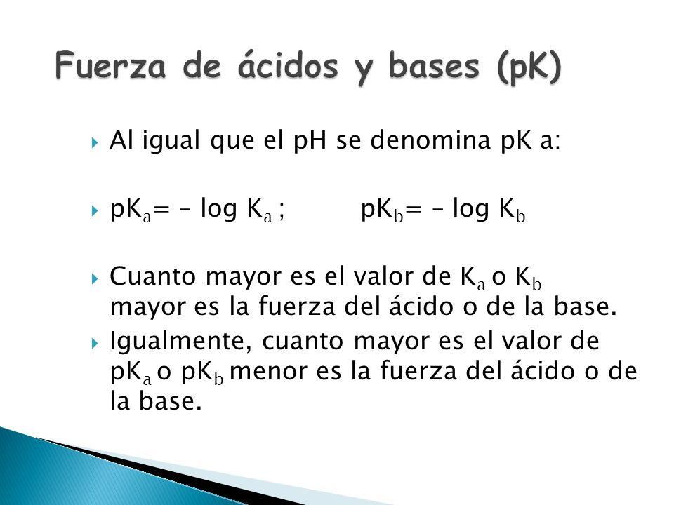 En disoluciones acuosas diluidas ( H 2 O constante) la fuerza de una base BOH depende de la constante de equilibrio: B + H 2 O BH + + OH – BH + x OH –