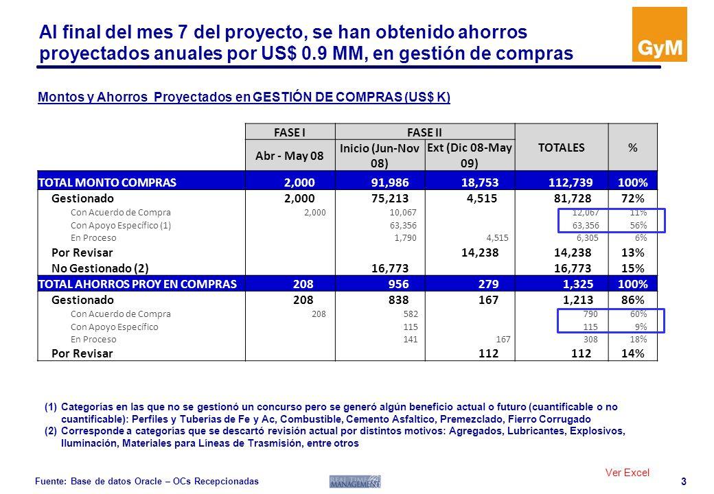 4 Mientras que en gestión de subcontratas, se han logrado ahorros anuales proyectados por US$ 0.5 MM Fuente: Base de datos Oracle – OCs Recepcionadas FASE IFASE II TOTALES% Abr - May 08 Inicio (Jun-Nov 08) Ext (Dic 08-May 09) TOTAL MONTOS DE SUBCONTRATAS 12,456 20,628 69,288100% Gestionado 12,456 6,865 19,321 28% Concluido 8,829 13% En Proceso 3,627 6,865 10,492 15% Por Revisar 2,261 3% No Gestionado 47,706 69% TOTAL AHORROS PROY SUBCONTRATAS - 602 183 785100% Gestionado 602 137 739 94% Concluido 547 70% En Proceso 55 137 192 25% Por Revisar 45 6% Montos y Ahorros Proyectados en Gestión de SUBCONTRATAS (US$ K) Ver Excel