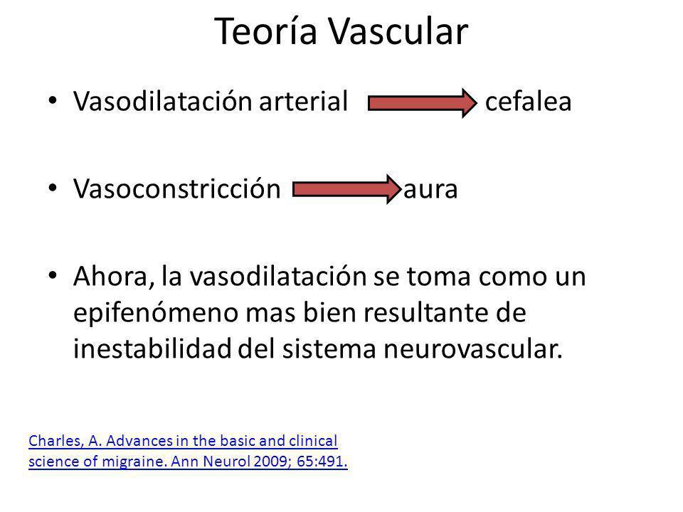 Teoría Vascular Vasodilatación arterial cefalea Vasoconstricción aura Ahora, la vasodilatación se toma como un epifenómeno mas bien resultante de inestabilidad del sistema neurovascular.