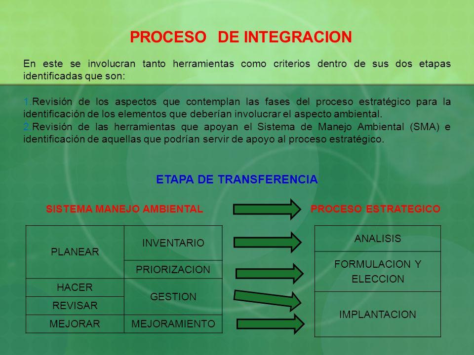 PROCESO DE INTEGRACION En este se involucran tanto herramientas como criterios dentro de sus dos etapas identificadas que son: 1.Revisión de los aspec