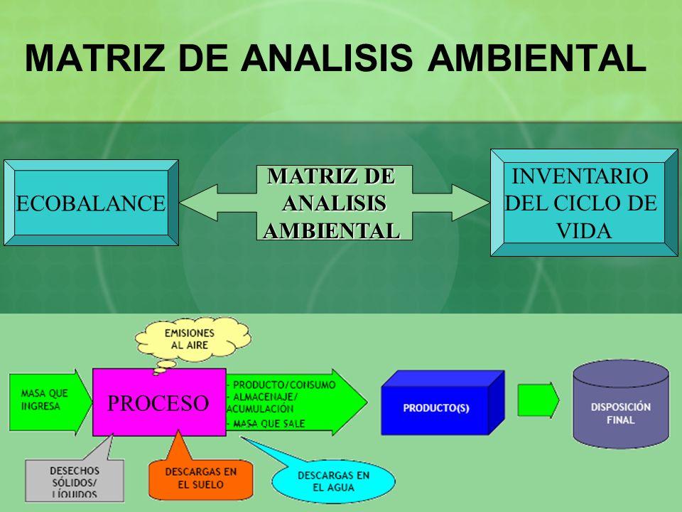 MATRIZ DE ANALISIS AMBIENTAL MATRIZ DE ANALISISAMBIENTAL ECOBALANCE INVENTARIO DEL CICLO DE VIDA PROCESO
