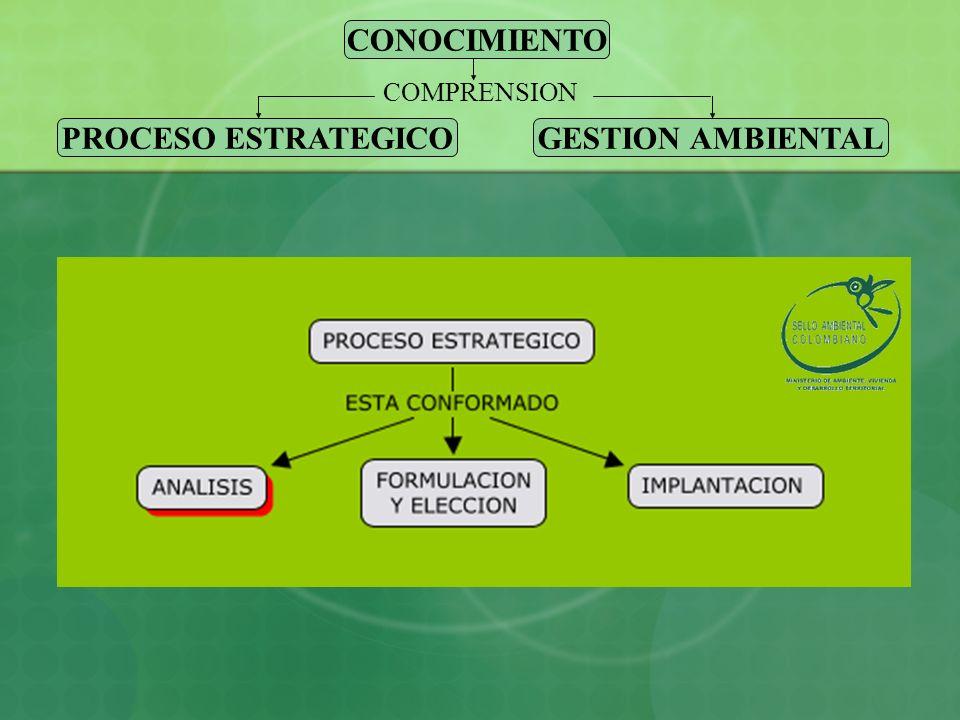 PROCESO DE INTEGRACION En este se involucran tanto herramientas como criterios dentro de sus dos etapas identificadas que son: 1.Revisión de los aspectos que contemplan las fases del proceso estratégico para la identificación de los elementos que deberían involucrar el aspecto ambiental.