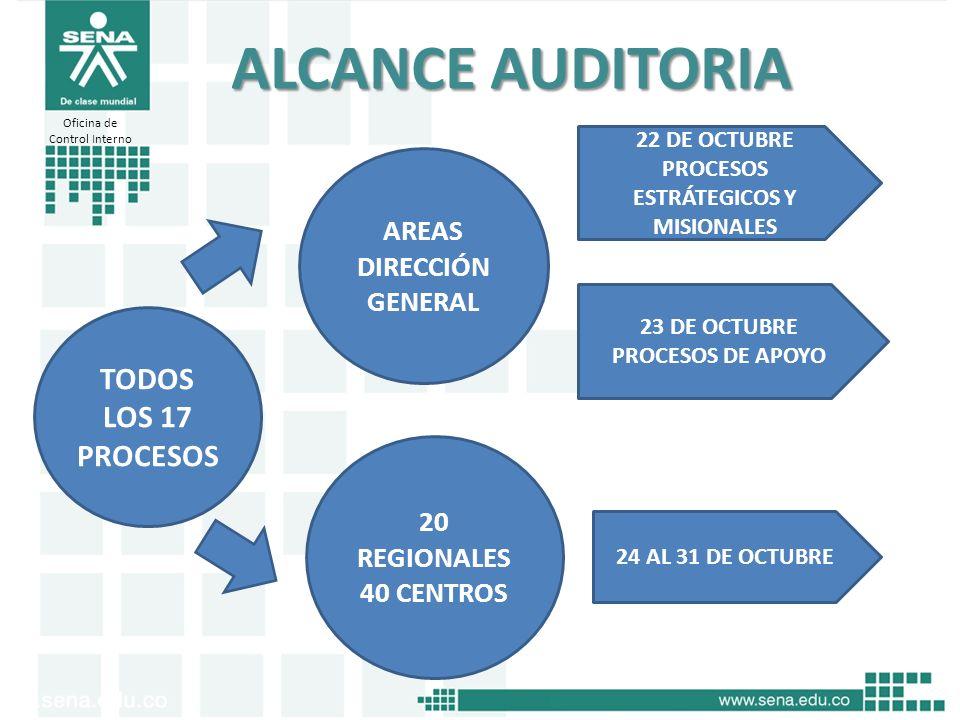 ALCANCE AUDITORIA TODOS LOS 17 PROCESOS 20 REGIONALES 40 CENTROS AREAS DIRECCIÓN GENERAL 22 DE OCTUBRE PROCESOS ESTRÁTEGICOS Y MISIONALES 23 DE OCTUBR