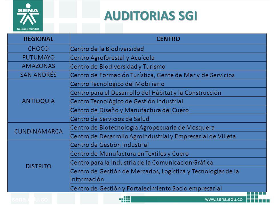 Oficina de Control Interno AUDITORIAS SGI REGIONALCENTRO CHOCO Centro de la Biodiversidad PUTUMAYO Centro Agroforestal y Acuícola AMAZONAS Centro de B