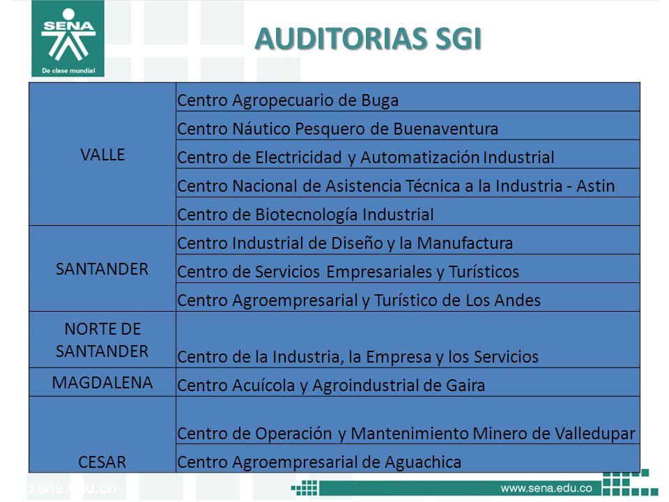 Oficina de Control Interno AUDITORIAS SGI VALLE Centro Agropecuario de Buga Centro Náutico Pesquero de Buenaventura Centro de Electricidad y Automatiz