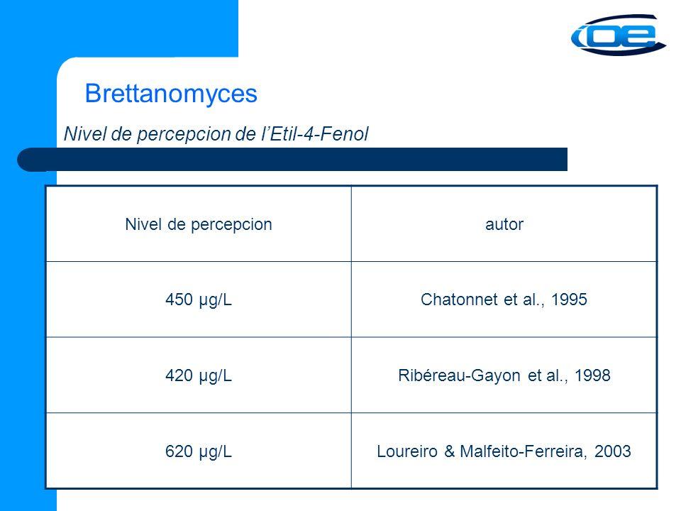 Brettanomyces Nivel de percepcion de lEtil-4-Fenol Nivel de percepcionautor 450 µg/LChatonnet et al., 1995 420 µg/LRibéreau-Gayon et al., 1998 620 µg/LLoureiro & Malfeito-Ferreira, 2003