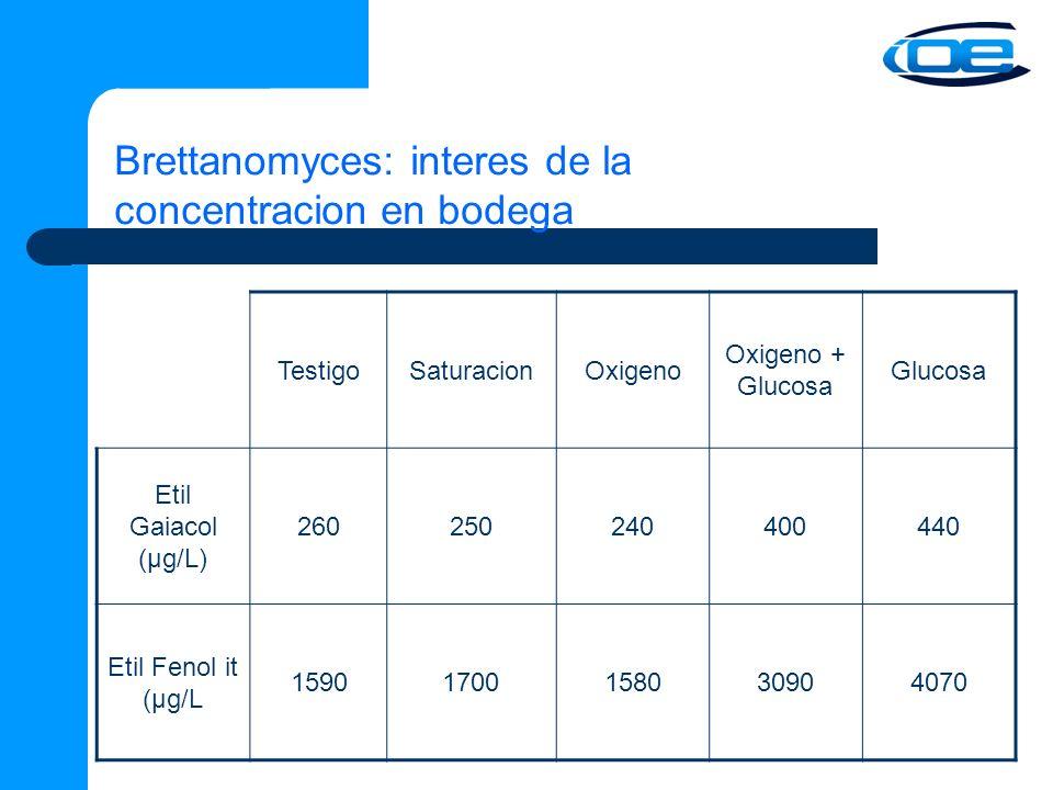Brettanomyces: interes de la concentracion en bodega TestigoSaturacionOxigeno Oxigeno + Glucosa Glucosa Etil Gaiacol (µg/L) 260250240400440 Etil Fenol it (µg/L 15901700158030904070