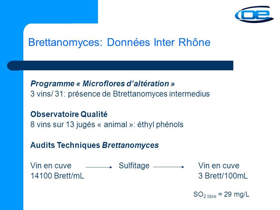 Brettanomyces: Données Inter Rhône Programme « Microflores daltération » 3 vins/ 31: présence de Btrettanomyces intermedius Observatoire Qualité 8 vins sur 13 jugés « animal »: éthyl phénols Audits Techniques Brettanomyces Vin en cuve SulfitageVin en cuve 14100 Brett/mL3 Brett/100mL SO 2 libre = 29 mg/L
