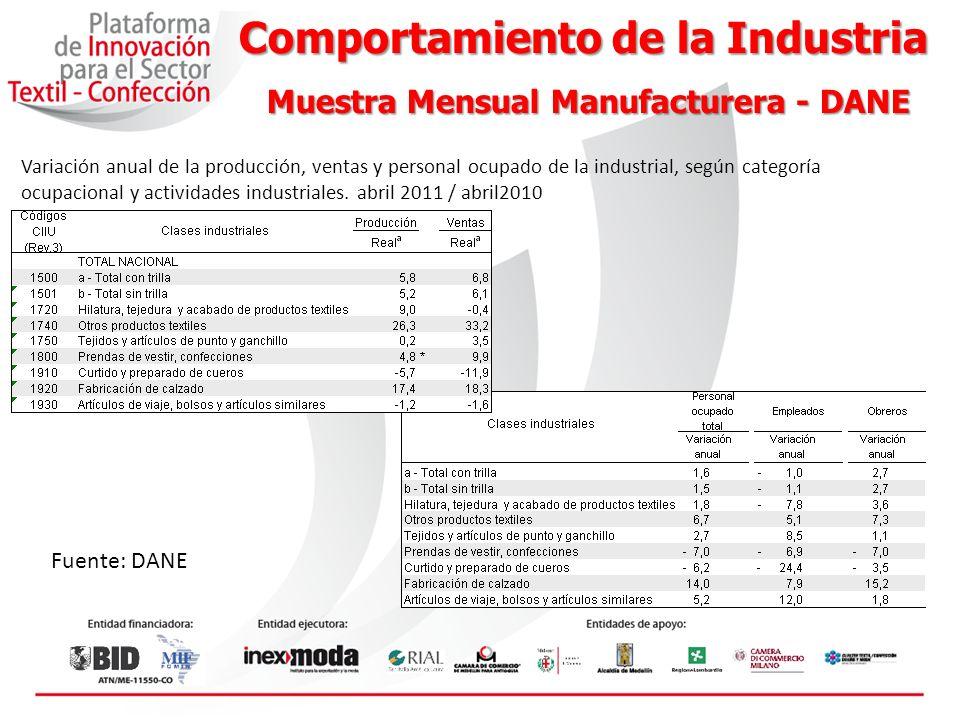 Producción Cuentas Nacionales- DANE Cuentas Nacionales- DANE Valor agregado sector industrias manufactureras.