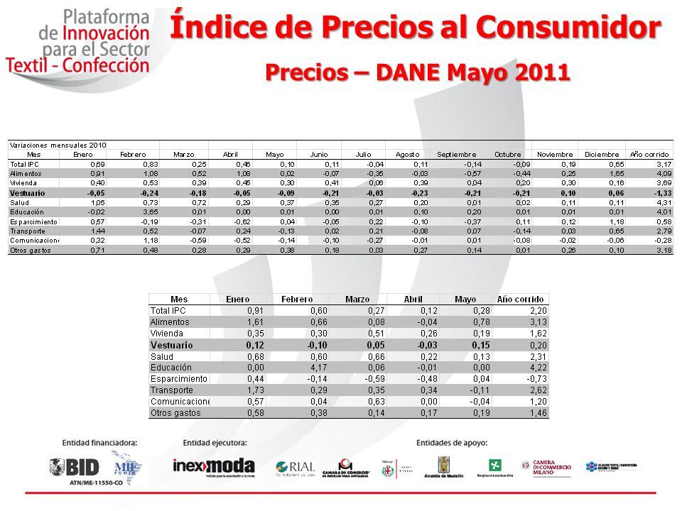 Crecimiento PIB Fuente: Datos tomados del DANE