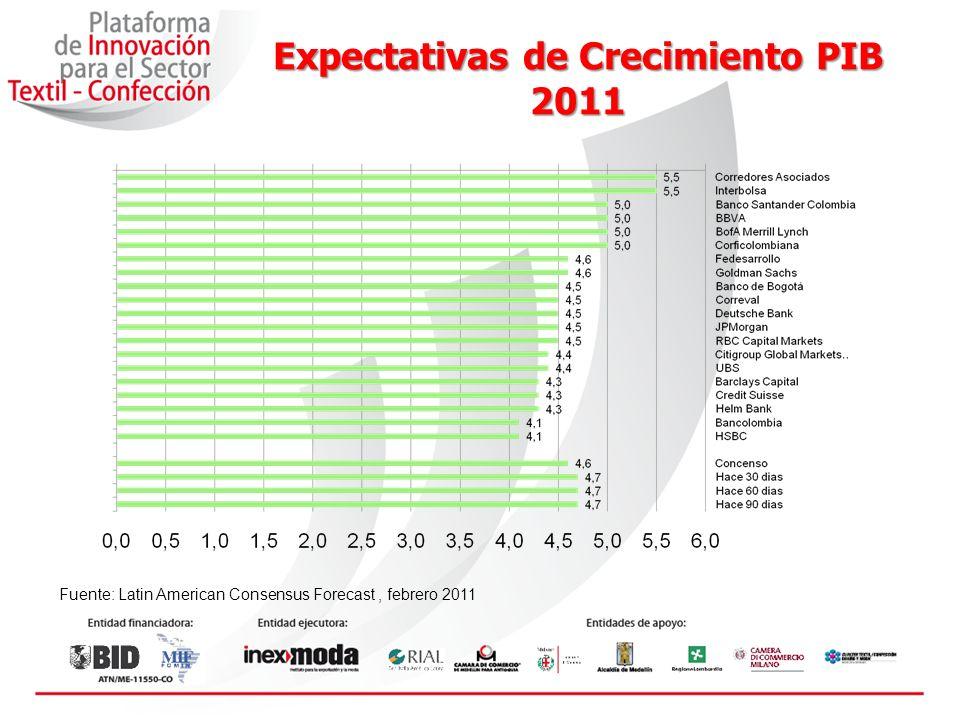 Expectativas de Crecimiento PIB 2011 Fuente: Latin American Consensus Forecast, febrero 2011