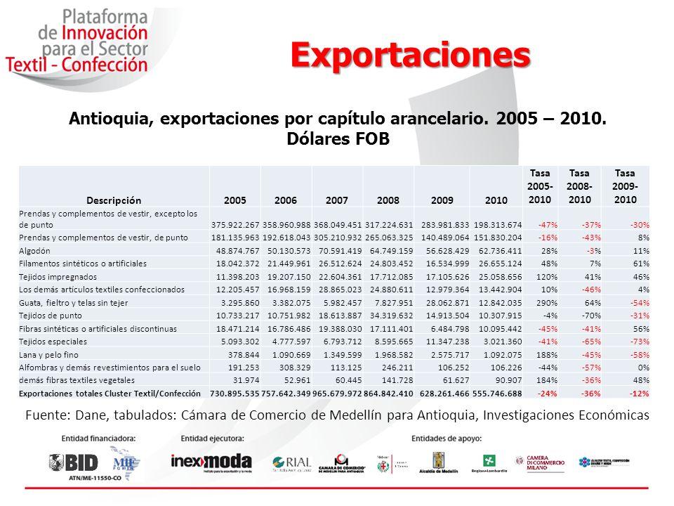 Exportaciones Fuente: Dane, tabulados: Cámara de Comercio de Medellín para Antioquia, Investigaciones Económicas Antioquia, exportaciones totales Cluster Textil/Confección.