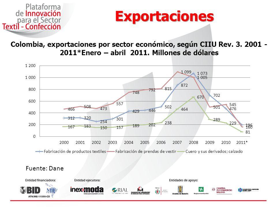 Exportaciones Tasas de crecimiento de las exportaciones colombianas, por países y grupos económicos, según grupo de productos Enero - abril 2011/2010 (porcentaje) Fuente: Dane Grupo de productos Estados Unidos VenezuelaPerúAlemaniaPaíses BajosJapónFranciaBélgicaEcuadorTotales 1 Tasas de crecimiento de los países29,7-7,946,586,512,765,8-62,672,124,937,2 Cueros y productos19,9-20,4-27,4-57,299,233,6-73,141,716,016,5 Textiles72,735,766,1150,3-25,60,0-60,6-74,111,534,7 Confecciones12,5-21,482,5-21,2488,2119,1-31,327,797,715,6 Grupos de productosU.
