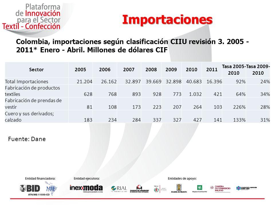 Importaciones Colombia, importaciones según clasificación CIIU revisión 3.