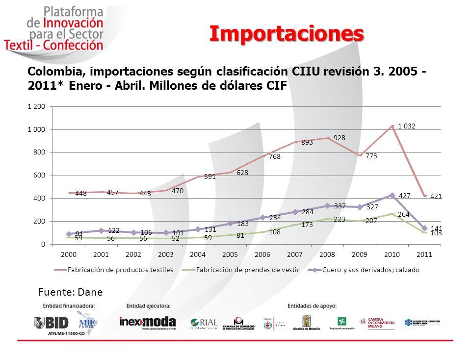 Importaciones Importaciones según Clasificación Industrial Internacional Uniforme CIIU Rev.