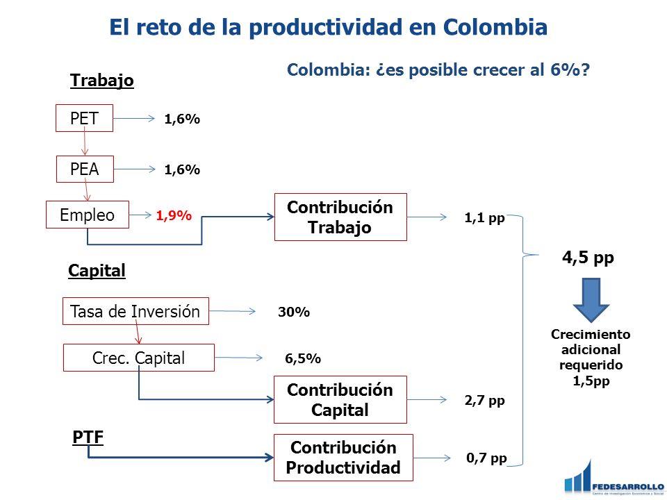 Trabajo PET 1,6% Capital Tasa de Inversión 30% PTF Crec.