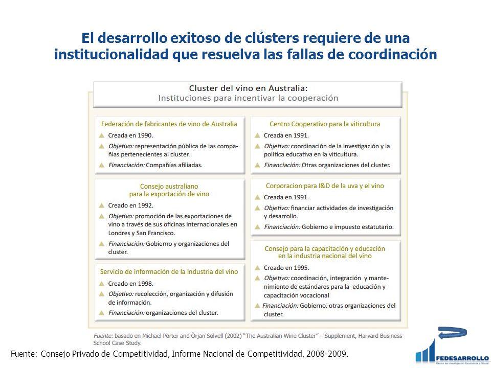 El desarrollo exitoso de clústers requiere de una institucionalidad que resuelva las fallas de coordinación Fuente: Consejo Privado de Competitividad, Informe Nacional de Competitividad, 2008-2009.