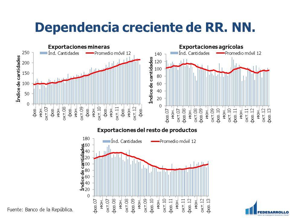 Dependencia creciente de RR. NN. Fuente: Banco de la República.
