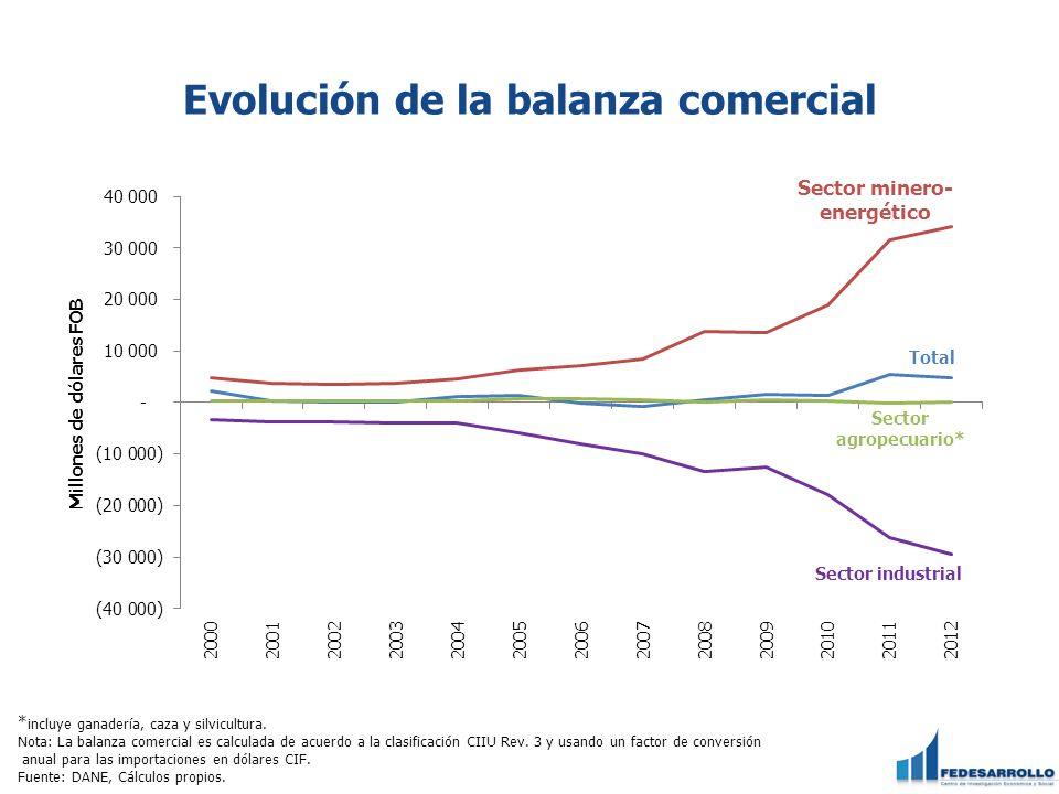 Evolución de la balanza comercial * incluye ganadería, caza y silvicultura.