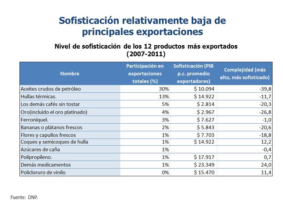 Hay ya identificadas algunas actividades con potencial en Colombia… Exploración, producción y transporte: 18% del gasto total de la industria corresponde a bienes y 82% a servicios.