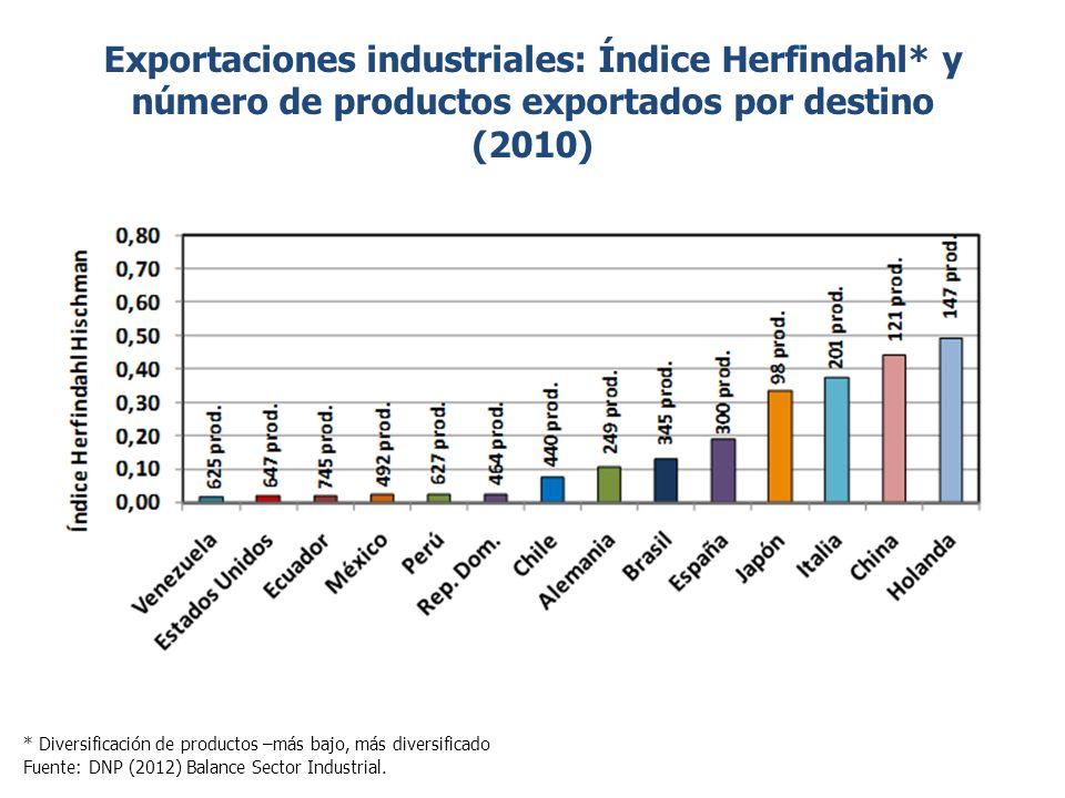 Exportaciones industriales: Índice Herfindahl* y número de productos exportados por destino (2010) * Diversificación de productos –más bajo, más diversificado Fuente: DNP (2012) Balance Sector Industrial.