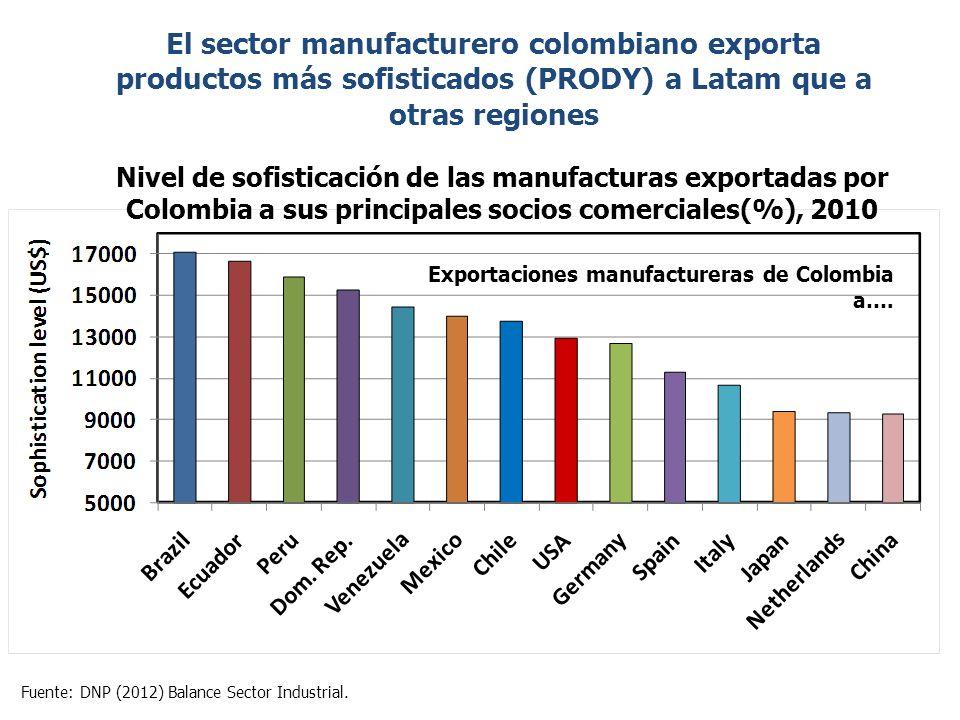 El sector manufacturero colombiano exporta productos más sofisticados (PRODY) a Latam que a otras regiones Nivel de sofisticación de las manufacturas exportadas por Colombia a sus principales socios comerciales(%), 2010 Exportaciones manufactureras de Colombia a….