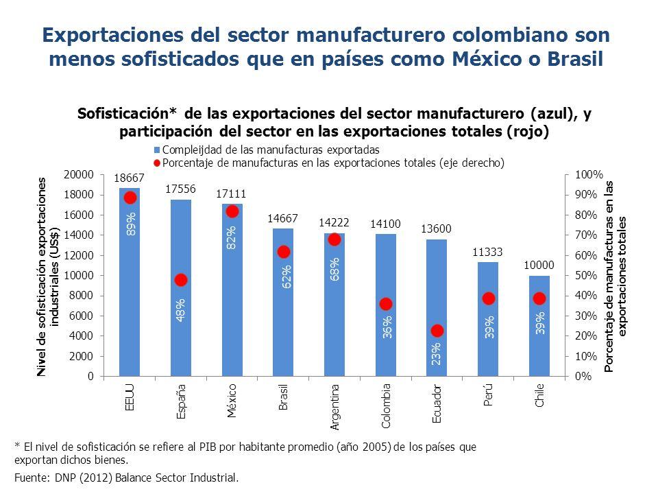 * El nivel de sofisticación se refiere al PIB por habitante promedio (año 2005) de los países que exportan dichos bienes.