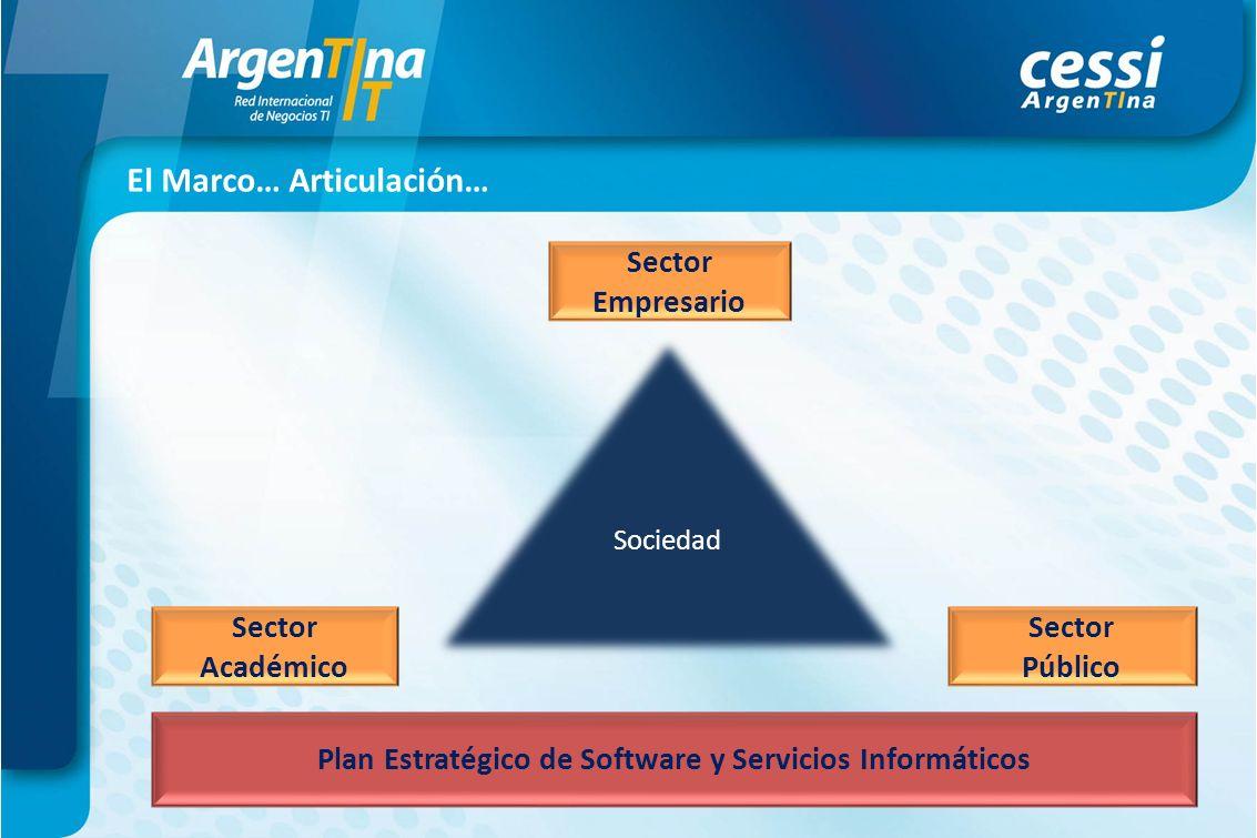 Sociedad Sector Empresario Sector Académico Sector Público Plan Estratégico de Software y Servicios Informáticos El Marco… Articulación…