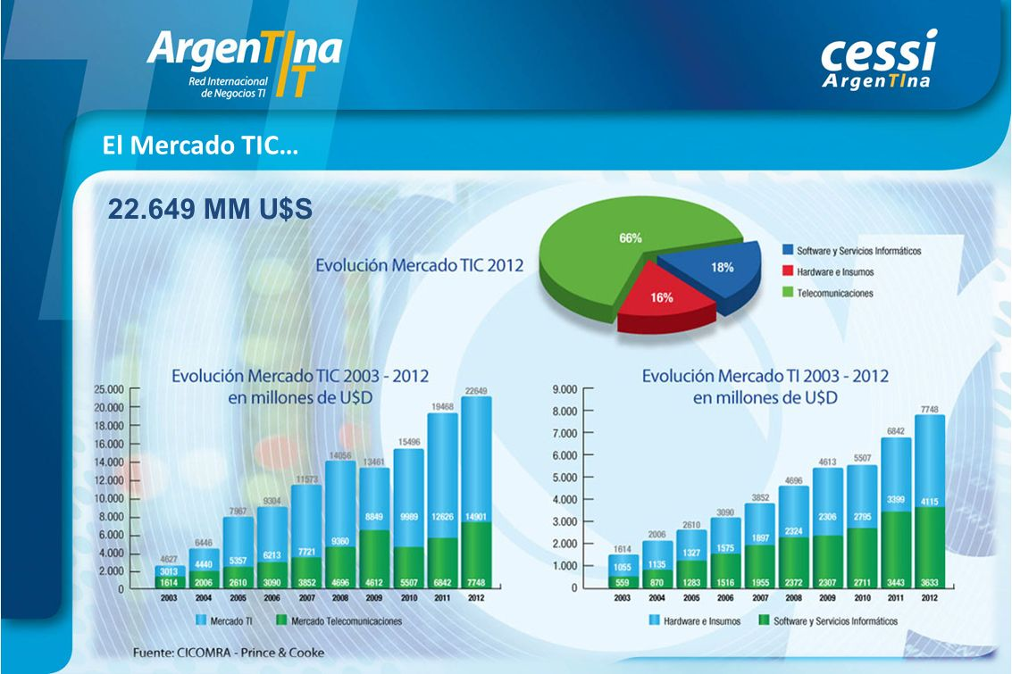 El Mercado TIC… 22.649 MM U$S