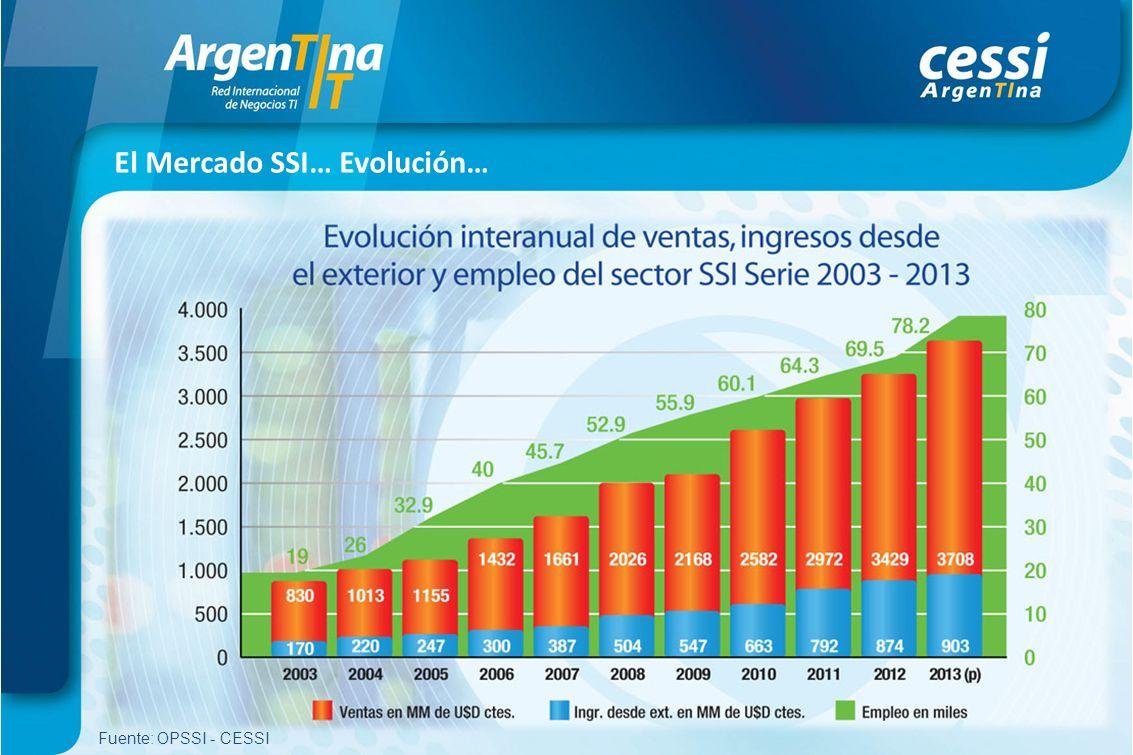 El Mercado SSI… Evolución… Fuente: OPSSI - CESSI