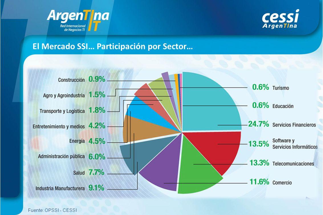 El Mercado SSI… Participación por Sector…