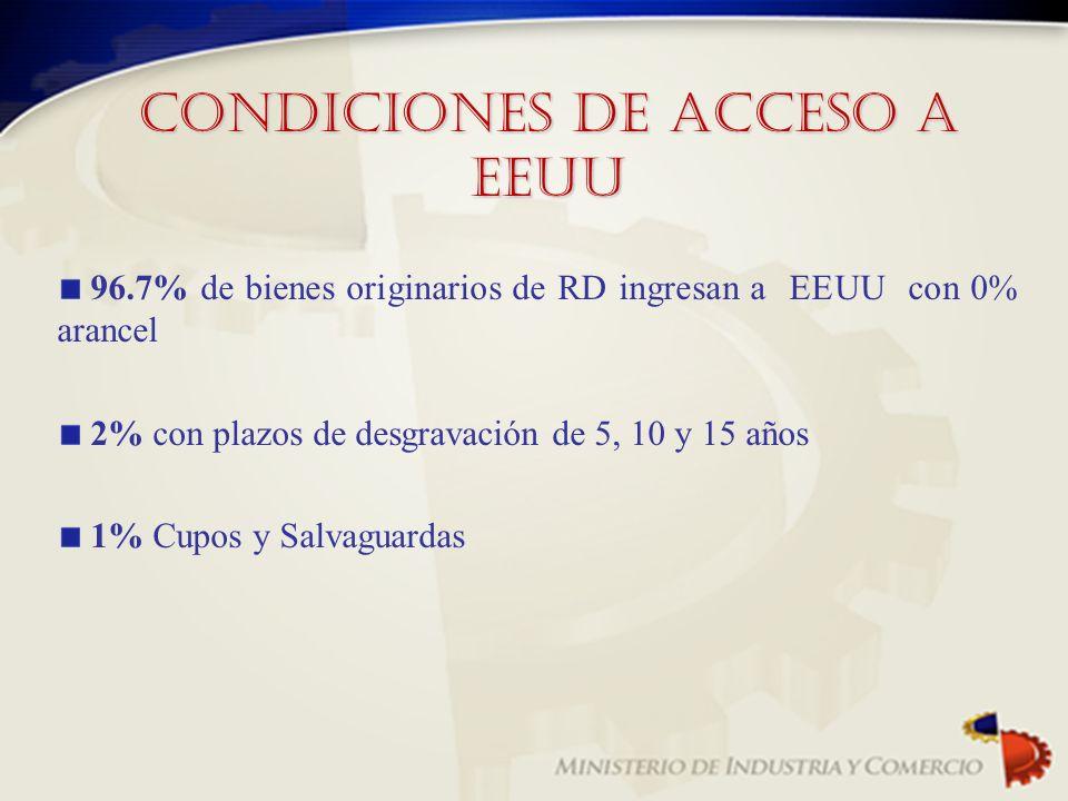 Condiciones de Acceso a EEUU 96.7% de bienes originarios de RD ingresan a EEUU con 0% arancel 2% con plazos de desgravación de 5, 10 y 15 años 1% Cupo
