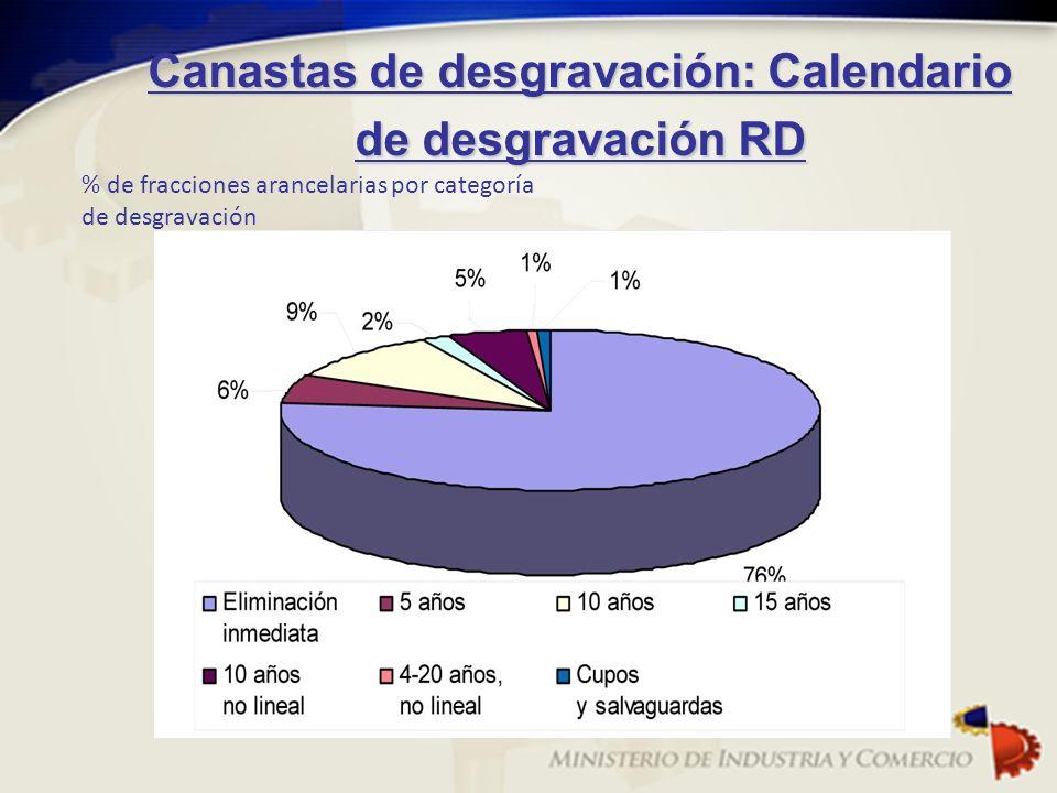 Canastas de desgravación: Calendario de desgravación RD % de fracciones arancelarias por categoría de desgravación