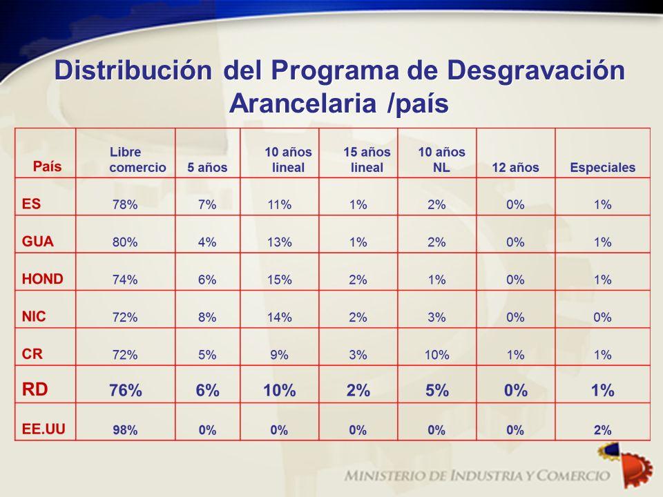 Distribución del Programa de Desgravación Arancelaria /país