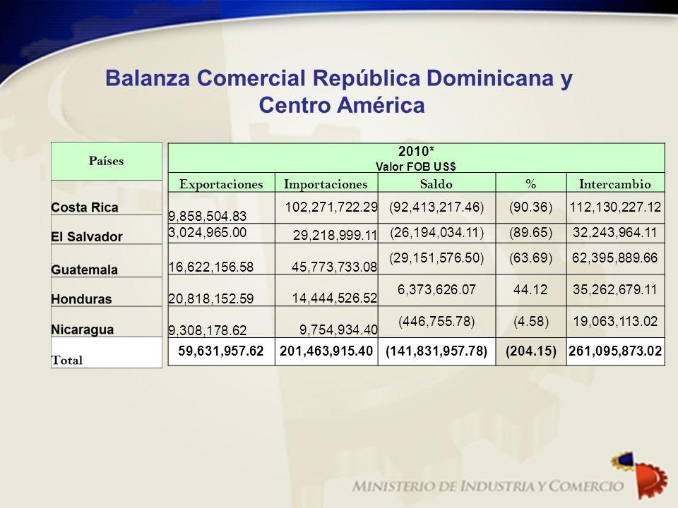 2010* Valor FOB US$ ExportacionesImportacionesSaldo%Intercambio 9,858,504.83 102,271,722.29(92,413,217.46)(90.36)112,130,227.12 3,024,965.00 29,218,99