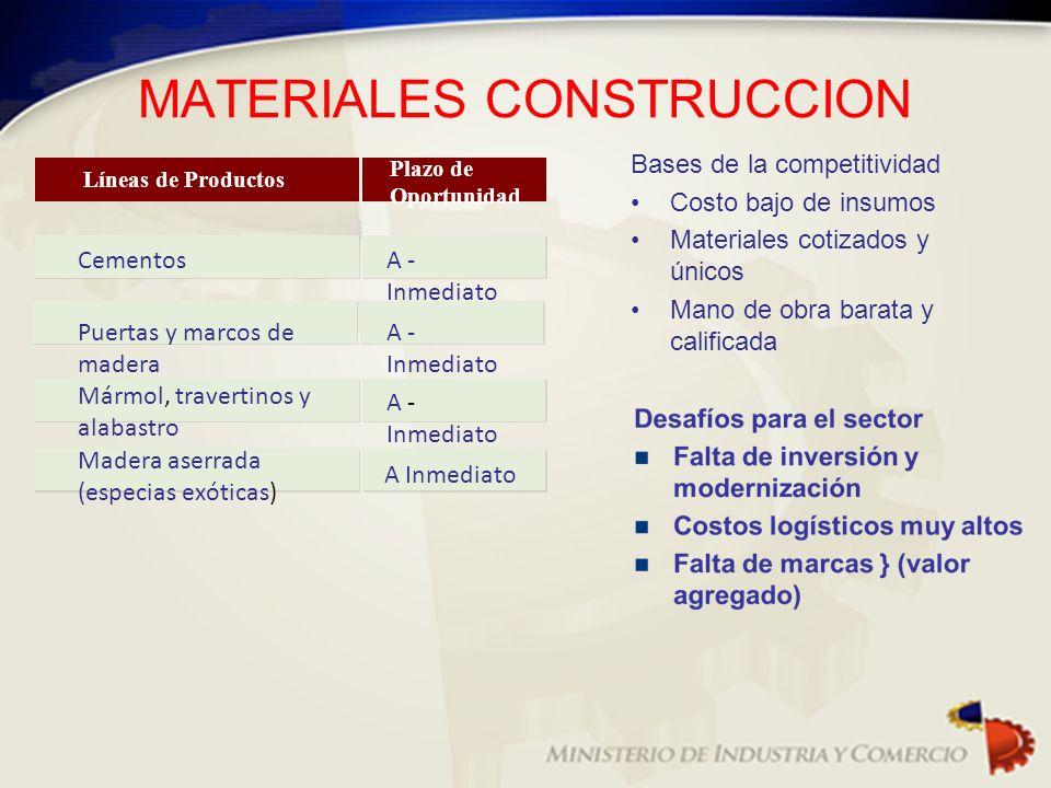 MATERIALES CONSTRUCCION Bases de la competitividad Costo bajo de insumos Materiales cotizados y únicos Mano de obra barata y calificada Líneas de Prod