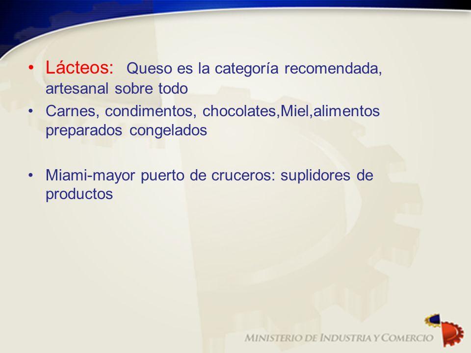 Lácteos: Queso es la categoría recomendada, artesanal sobre todo Carnes, condimentos, chocolates,Miel,alimentos preparados congelados Miami-mayor puer