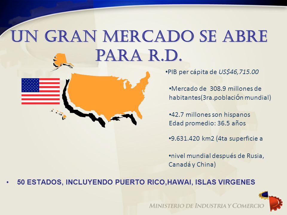 PIB per cápita de US$46,715.00 Mercado de 308.9 millones de habitantes(3ra.poblaci ó n mundial) 42.7 millones son hispanos Edad promedio: 36.5 años 9.