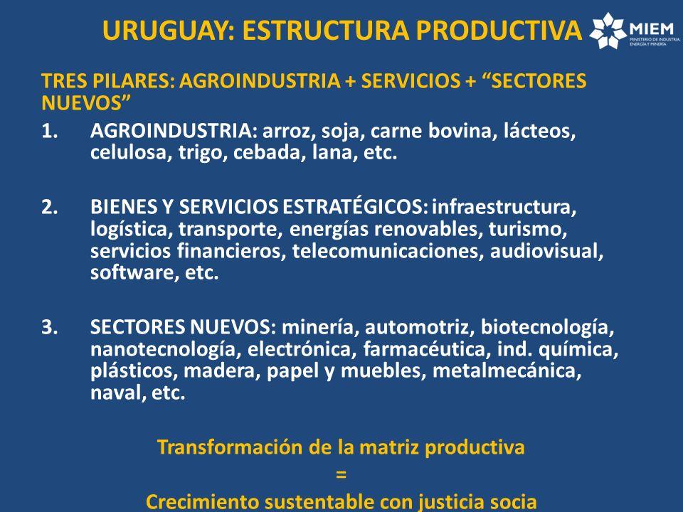 URUGUAY: ESTRUCTURA PRODUCTIVA TRES PILARES: AGROINDUSTRIA + SERVICIOS + SECTORES NUEVOS 1.AGROINDUSTRIA: arroz, soja, carne bovina, lácteos, celulosa