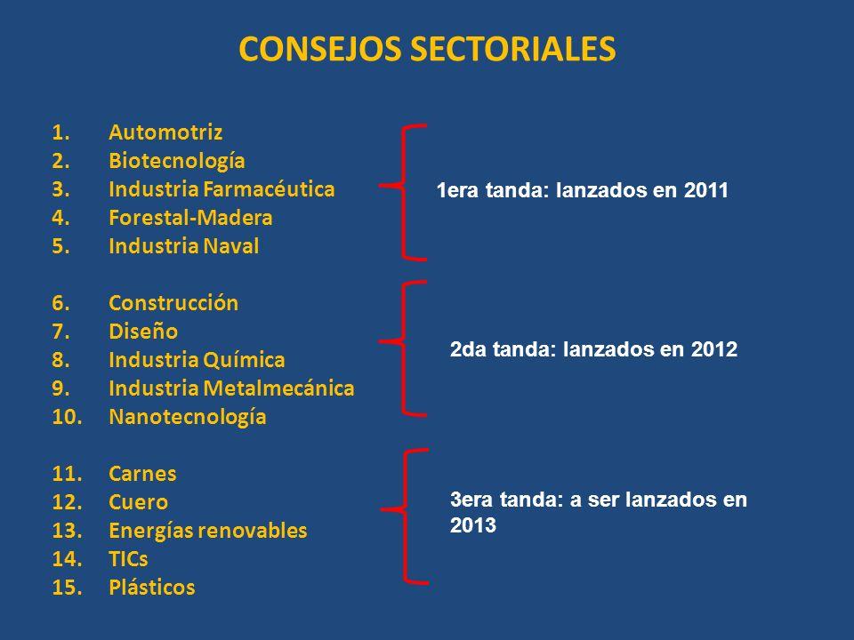 CONSEJOS SECTORIALES 1.Automotriz 2.Biotecnología 3.Industria Farmacéutica 4.Forestal-Madera 5.Industria Naval 6.Construcción 7.Diseño 8.Industria Quí