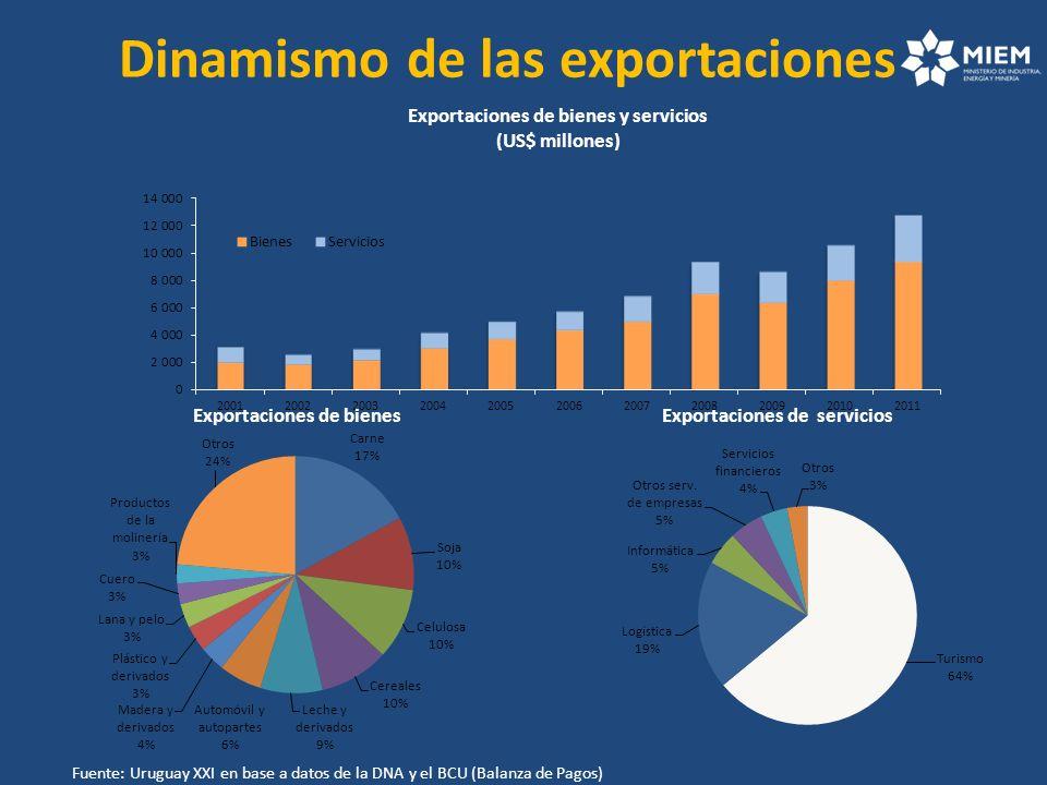 Exportaciones de bienes y servicios (US$ millones) Exportaciones de bienes Exportaciones de servicios Dinamismo de las exportaciones Fuente: Uruguay X