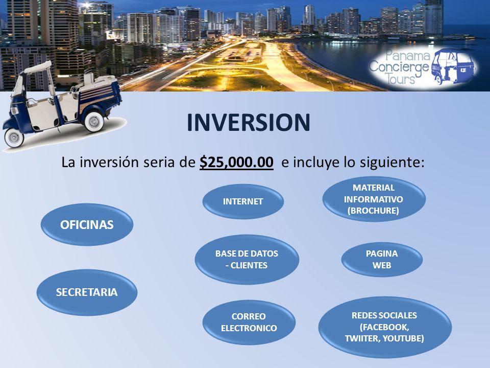 INVERSION La inversión seria de $25,000.00 e incluye lo siguiente: OFICINAS SECRETARIA INTERNET BASE DE DATOS - CLIENTES MATERIAL INFORMATIVO (BROCHURE) PAGINA WEB CORREO ELECTRONICO REDES SOCIALES (FACEBOOK, TWIITER, YOUTUBE)