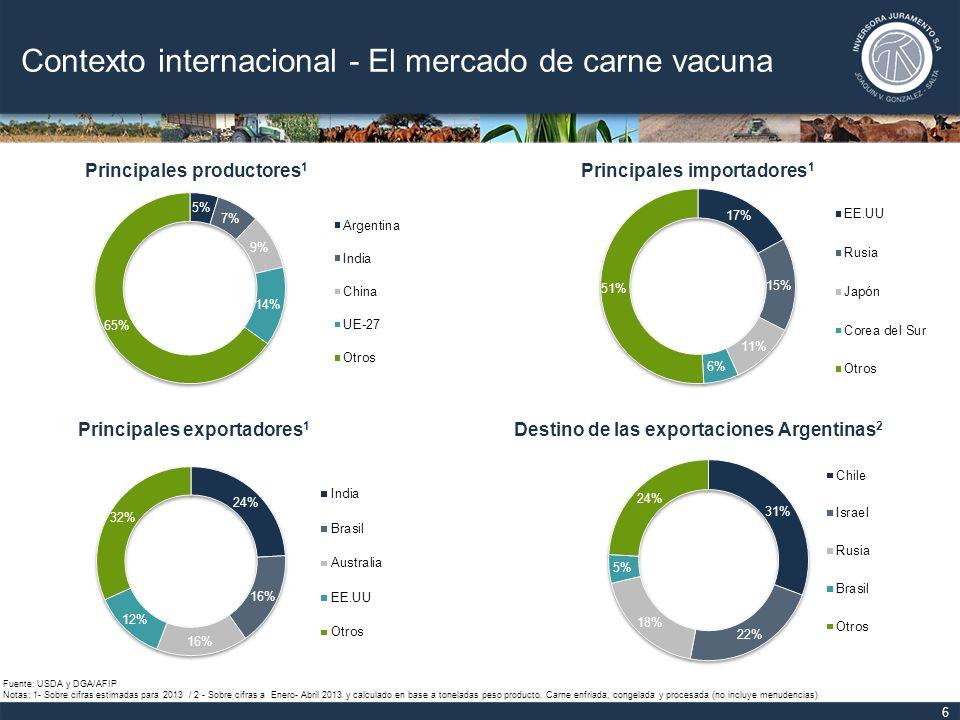 Contexto internacional - El mercado de carne vacuna 7 Fuente: MAGyP en base a datos del USDA.