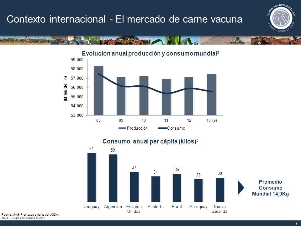 Contexto nacional - El mercado de carne vacuna 8 Fuente: MAGyP en base a datos de la ONCCA, INDEC, SENASA, Mercado de Liniers S.A.