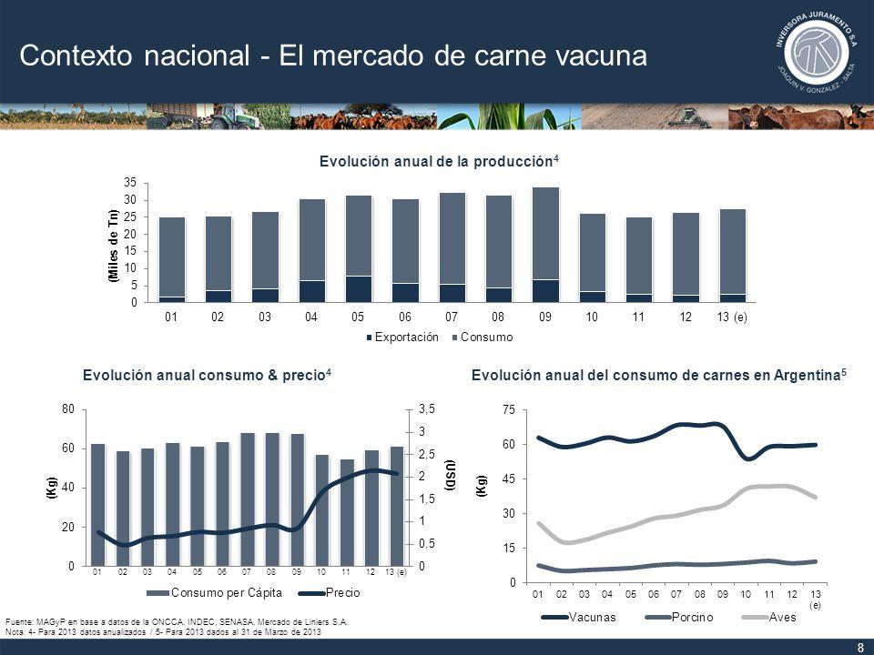 9 Contexto nacional - El mercado de carne vacuna $/kg vs.