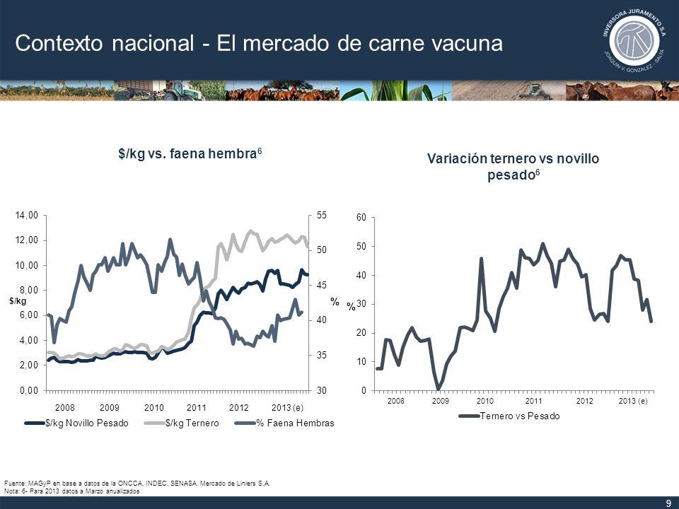 10 Contexto nacional - El mercado de carne vacuna Fuente: MAGyP en base a datos de la ONCCA, INDEC, SENASA, Mercado de Liniers S.A.